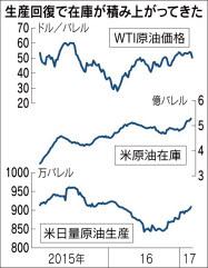 WTI原油価格と米原油在庫.jpg
